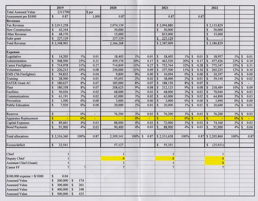 Fire Distict Budget 001
