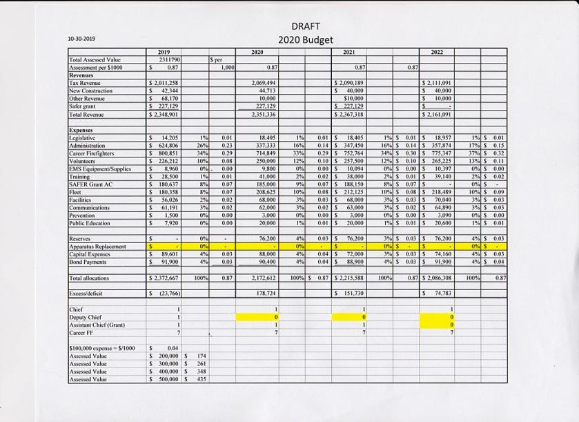 Fire7 draft budget 2020 001